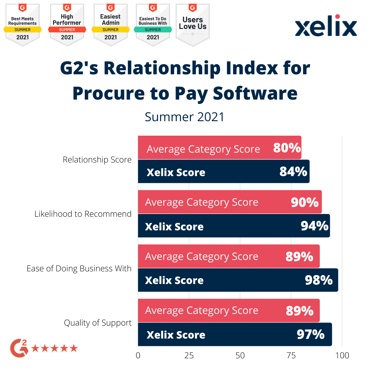 Relationship Index - P2P Software